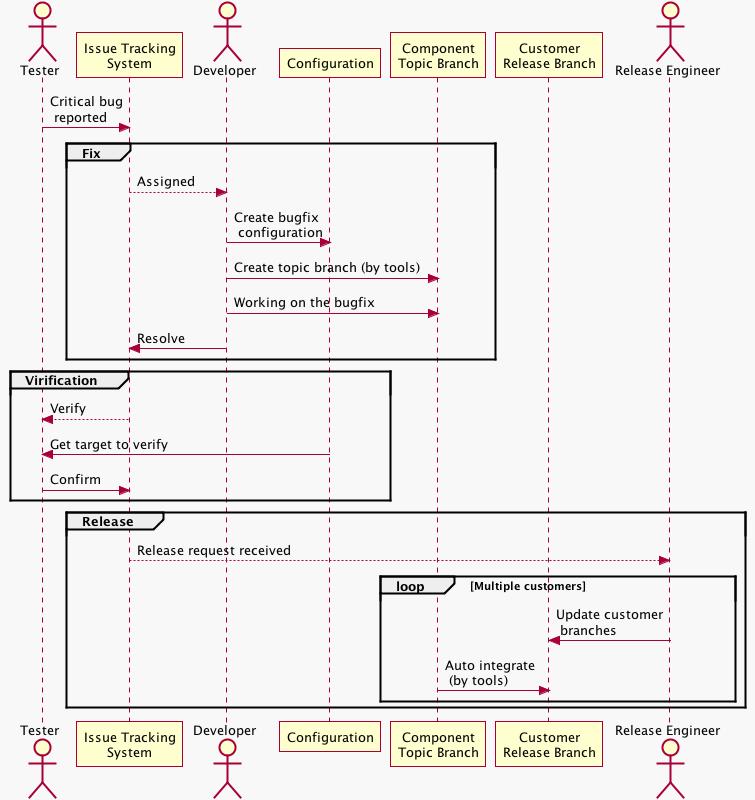 Block Diagram Plantuml   Wiring Diagrams Simple